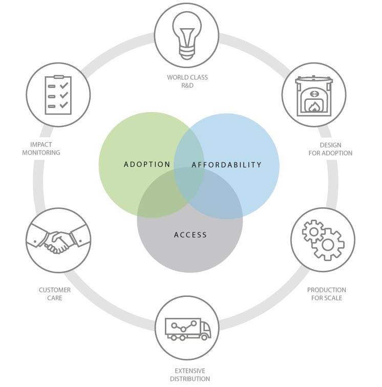env_business-model_3_updated