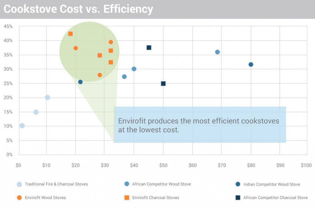costs-vs-efficiency-chart-1024x678
